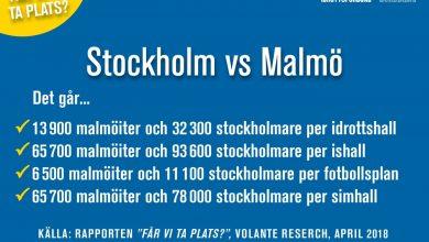Photo of Malmös idrottsförutsättningar betydligt bättre än Stockholms